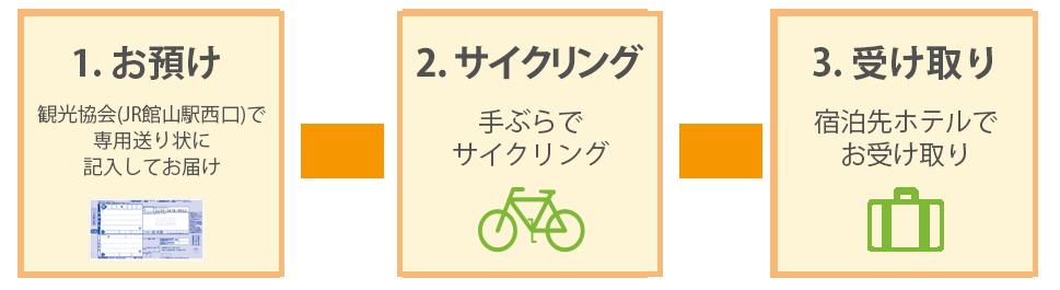 手ぶらでサイクリング